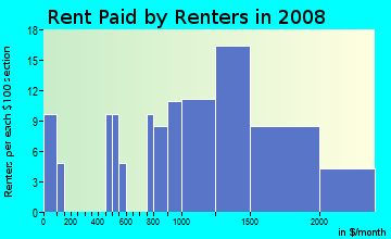 Rent paid by renters in 2009 in Castro Valley Hills in Castro Valley neighborhood in CA