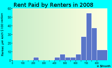 Rent paid by renters in 2009 in Waterford Townhomes in Cary neighborhood in NC