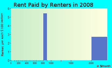 Rent paid by renters in 2009 in Crow Creek in Castro Valley neighborhood in CA