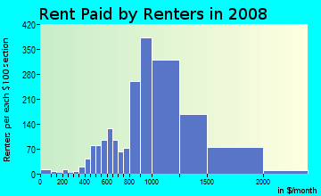 Rent paid by renters in 2009 in Downtown Castro Valley in Castro Valley neighborhood in CA