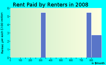 Rent paid by renters in 2009 in Windflower Point in Clearlake neighborhood in CA