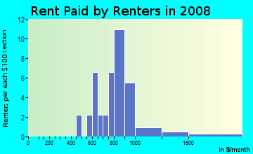 Rent paid by renters in 2009 in The Forest in Cary neighborhood in NC