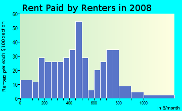 Rent paid by renters in 2009 in Highlands Harbor in Clearlake neighborhood in CA