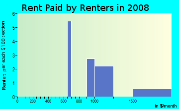 Rent paid by renters in 2009 in Sunset Oaks in Holly Springs neighborhood in NC