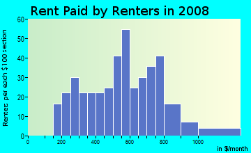 Rent paid by renters in 2009 in Clearlake Park in Clearlake neighborhood in CA