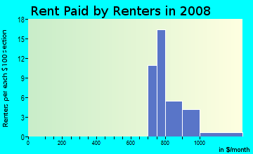 Rent paid by renters in 2009 in Springbrook in Cary neighborhood in NC