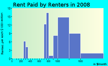 Rent paid by renters in 2009 in Scottish Hills in Cary neighborhood in NC