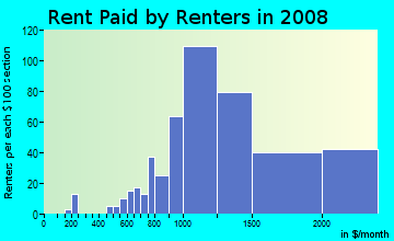 Rent paid by renters in 2009 in Downtown Los Gatos in Los Gatos neighborhood in CA