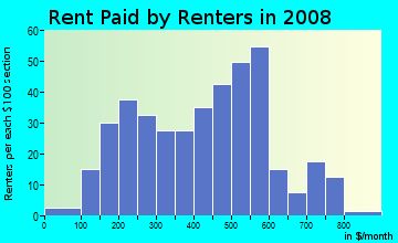 Rent paid by renters in 2009 in Lyon Park in Durham neighborhood in NC