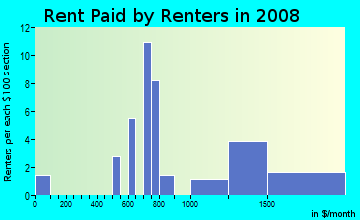 Rent paid by renters in 2009 in Hope Valley Farms North in Durham neighborhood in NC