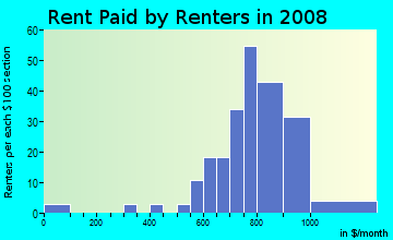 Rent paid by renters in 2009 in Valley Run in Durham neighborhood in NC