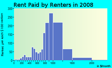 Rent paid by renters in 2009 in Beverly in Montebello neighborhood in CA
