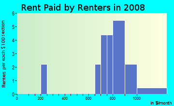 Rent paid by renters in 2009 in Ridges of Northwoods in Cary neighborhood in NC