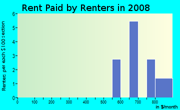Rent paid by renters in 2009 in Rainbow Estates in Cary neighborhood in NC
