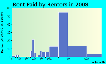 Rent paid by renters in 2009 in Blair Hills in Culver City neighborhood in CA