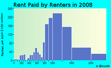Rent paid by renters in 2009 in Clarkdale in Culver City neighborhood in CA
