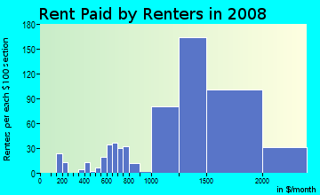 Rent paid by renters in 2009 in Fox Hills in Culver City neighborhood in CA
