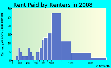 Rent paid by renters in 2009 in Bart in Daly City neighborhood in CA