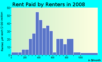 Rent paid by renters in 2009 in Fargo South Residential Historic District in Fargo neighborhood in ND