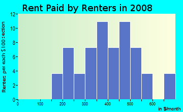 Rent paid by renters in 2009 in Eastwood Park in Minot neighborhood in ND