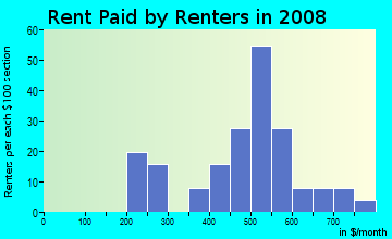 Rent paid by renters in 2009 in Dickinson State Normal School Campus District in Dickinson neighborhood in ND