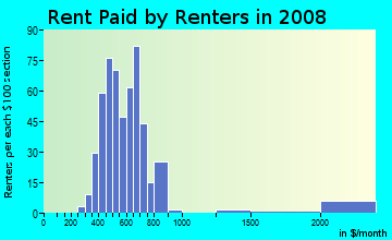 Rent paid by renters in 2009 in River Drive in Fargo neighborhood in ND