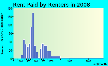 Rent paid by renters in 2009 in North Bottoms in Lincoln neighborhood in NE