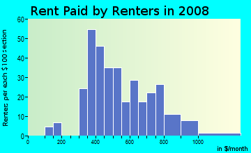 Rent paid by renters in 2009 in Antelope Park in Lincoln neighborhood in NE