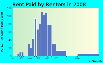 Rent paid by renters in 2009 in Meadowlane in Lincoln neighborhood in NE