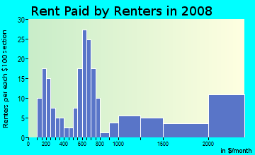 Rent paid by renters in 2009 in Taylor Park in Lincoln neighborhood in NE