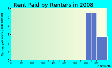 Rent paid by renters in 2009 in Cocheco Court in Dover neighborhood in NH
