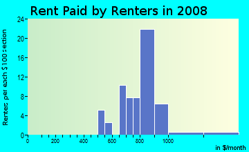 Rent paid by renters in 2009 in Meadowlands in Keene neighborhood in NH
