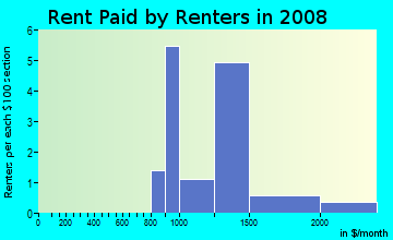 Rent paid by renters in 2009 in Century Village in Londonderry neighborhood in NH