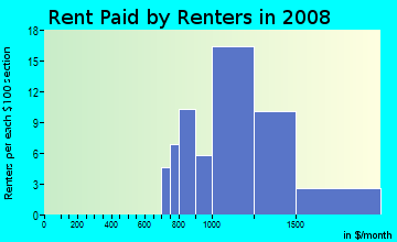 Rent paid by renters in 2009 in Newells Meadow in Derry neighborhood in NH