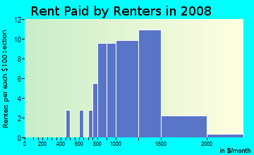 Rent paid by renters in 2009 in Big Island Pond in Derry neighborhood in NH