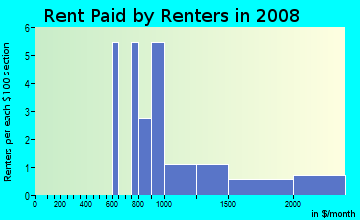 Rent paid by renters in 2009 in Vista Ridge in Londonderry neighborhood in NH