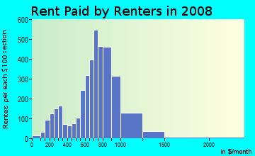 Rent paid by renters in 2009 in Downtown Dover in Dover neighborhood in NH