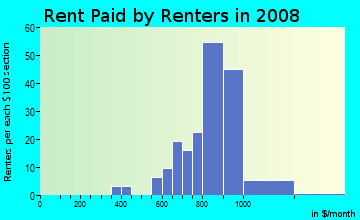 Rent paid by renters in 2009 in Rosecliff in Manchester neighborhood in NH