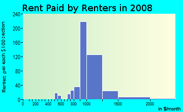 Rent paid by renters in 2009 in Washington Park Estates in Manchester neighborhood in NH