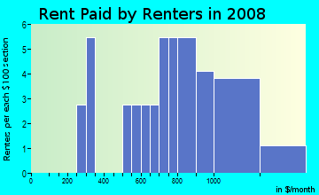Rent paid by renters in 2009 in South Willow Street in Manchester neighborhood in NH