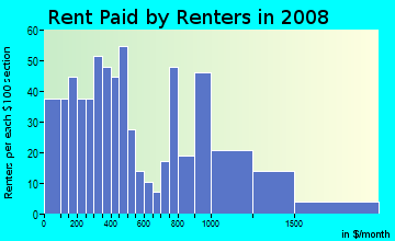 Rent paid by renters in 2009 in Frank Jones in Portsmouth neighborhood in NH