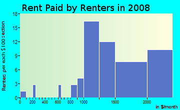 Rent paid by renters in 2009 in Felton Gables in Menlo Park neighborhood in CA