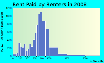 Rent paid by renters in 2009 in West Side in Manchester neighborhood in NH