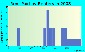 Rent paid by renters in 2009 in Colonial Village in Somersworth neighborhood in NH