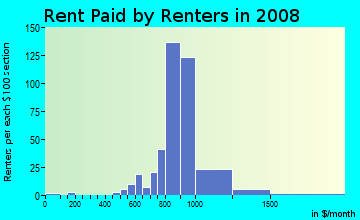 Rent paid by renters in 2009 in Central Park in Somersworth neighborhood in NH