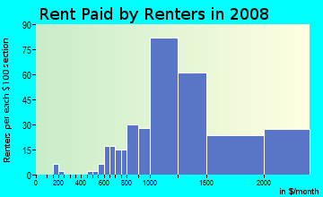 Rent paid by renters in 2009 in Montclair Heights in Clifton neighborhood in NJ