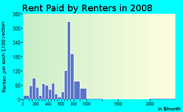 Rent paid by renters in 2009 in Penns Beach in Pennsville neighborhood in NJ