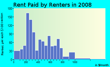 Rent paid by renters in 2009 in Village in Merchantville neighborhood in NJ