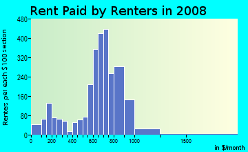 Rent paid by renters in 2009 in Rosedale in Camden neighborhood in NJ