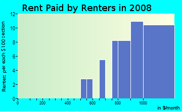 Rent paid by renters in 2009 in Scottfield Park in East Orange neighborhood in NJ